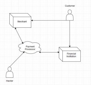 fraud diagram